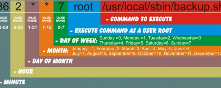 Crontab Linux 定时任务